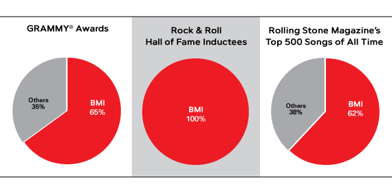 2010 Award Season Belongs to BMI Songwriters & Composers